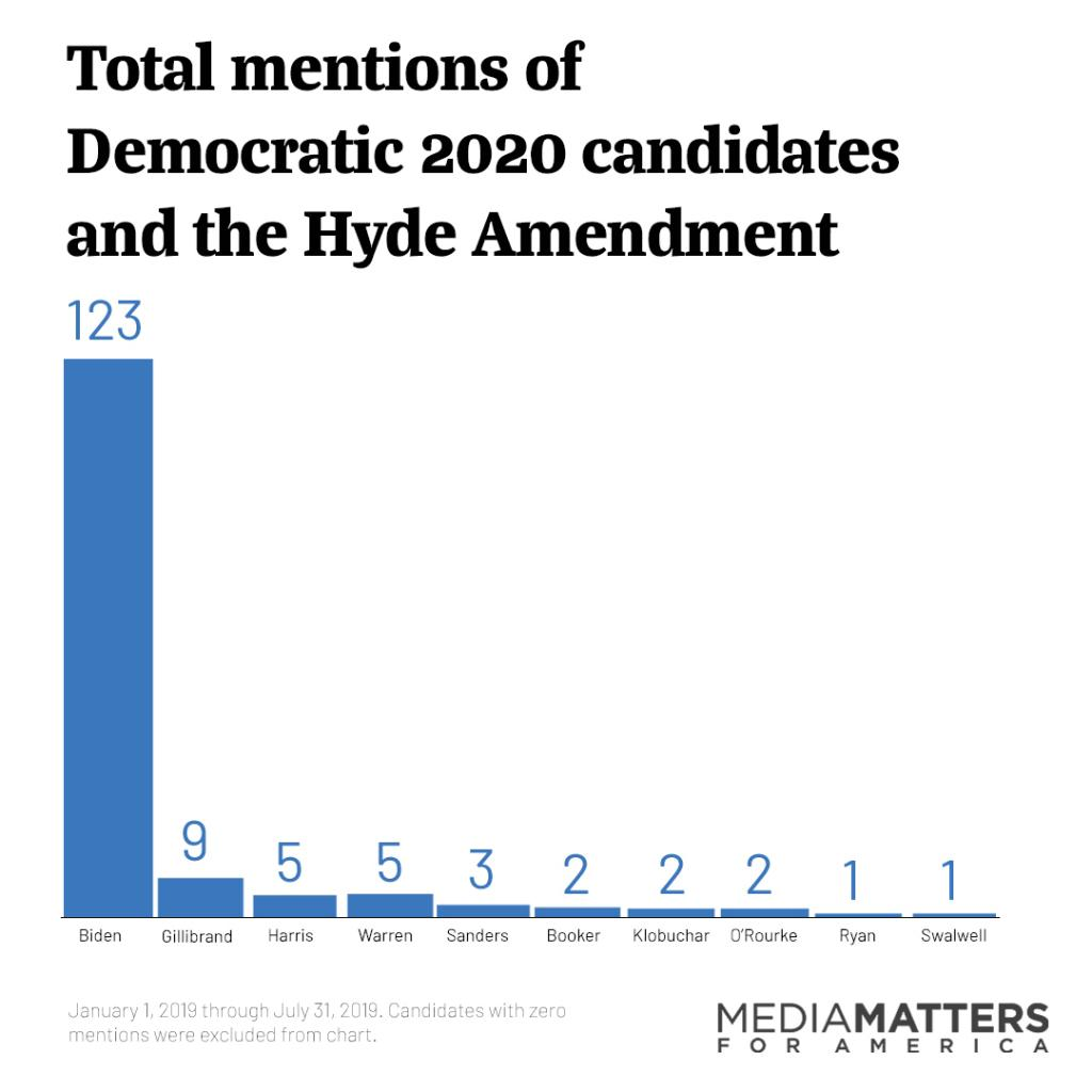Bar graph of total mentions of Democratic 2020 candidates and the Hyde Amendment