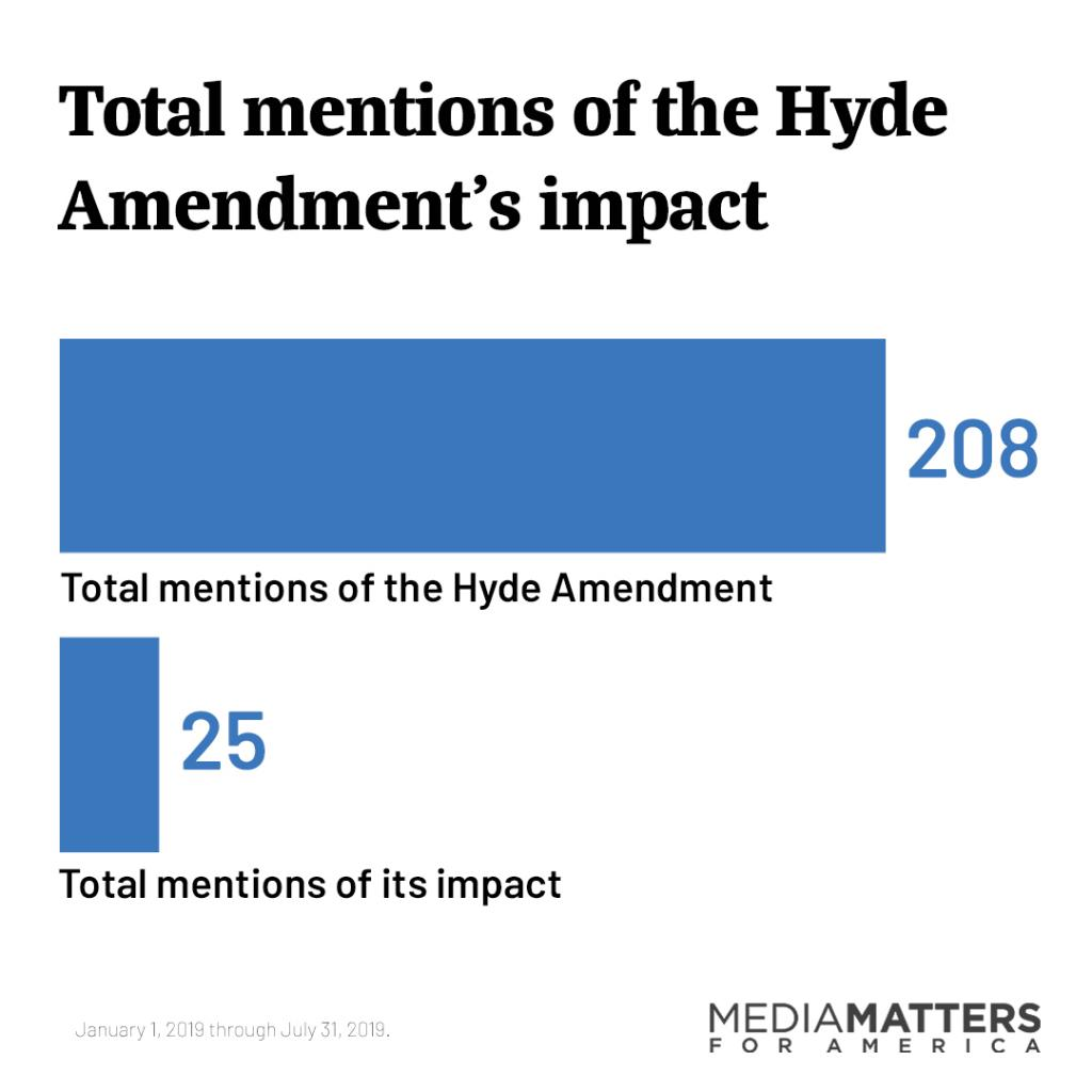Bar graph of total mentions of the Hyde Amendment's impact