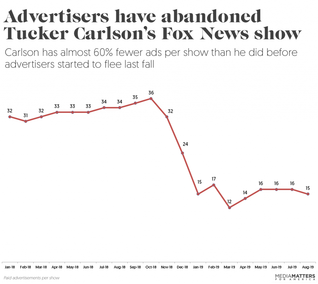 Tucker Carlson ad loss through August 2019