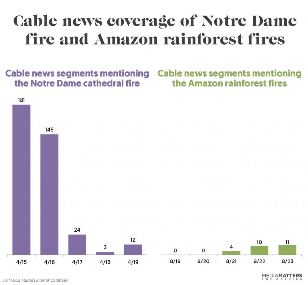 Graph showing cable news coverage of the Notre Dame fire and the Amazon forest fires
