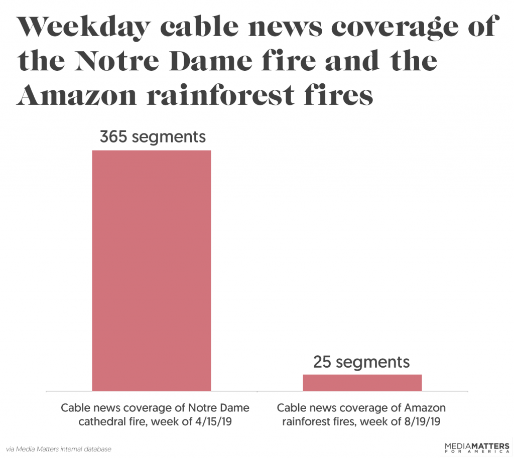Graph showing the comparison in coverage of the Notre Dame fire and the Amazon fires