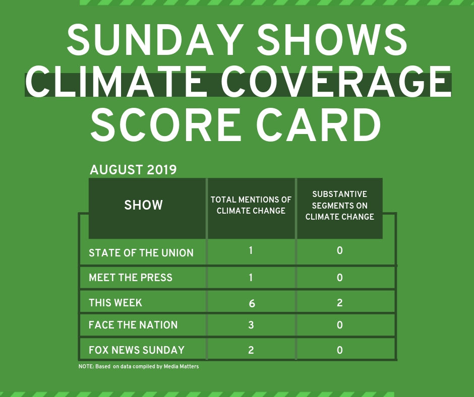Sunday Shows Climate Coverage Scorecard August