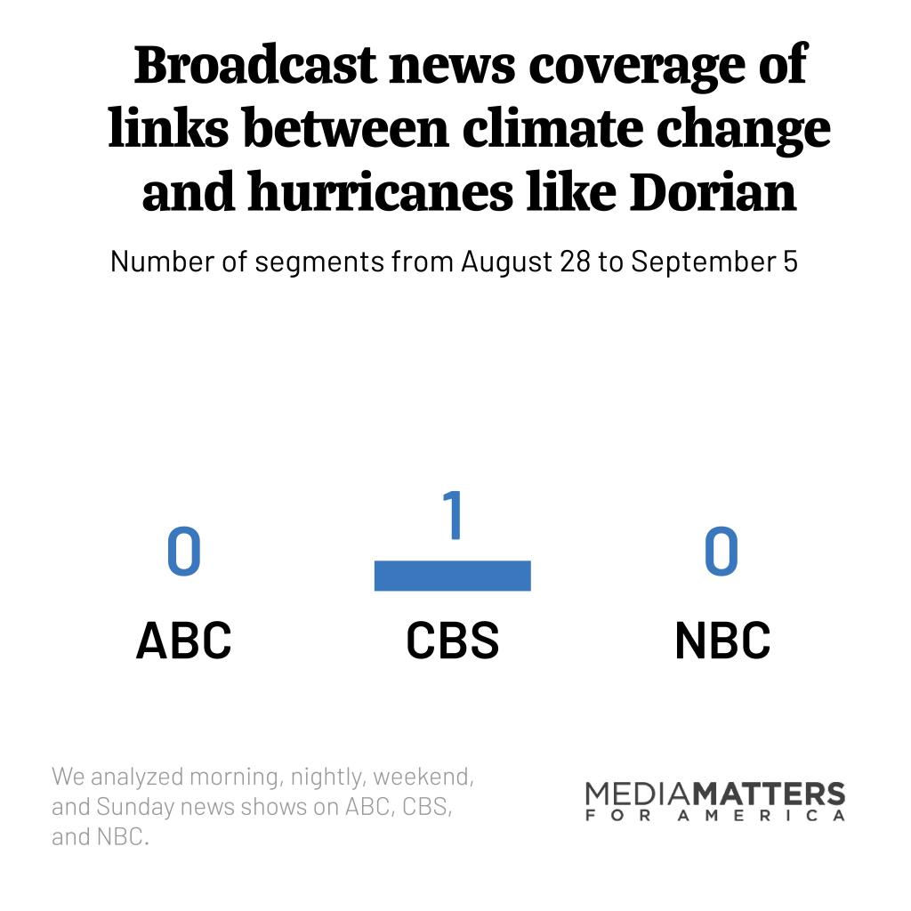 How often did broadcast TV news mention the links between climate change and  hurricanes like Dorian?
