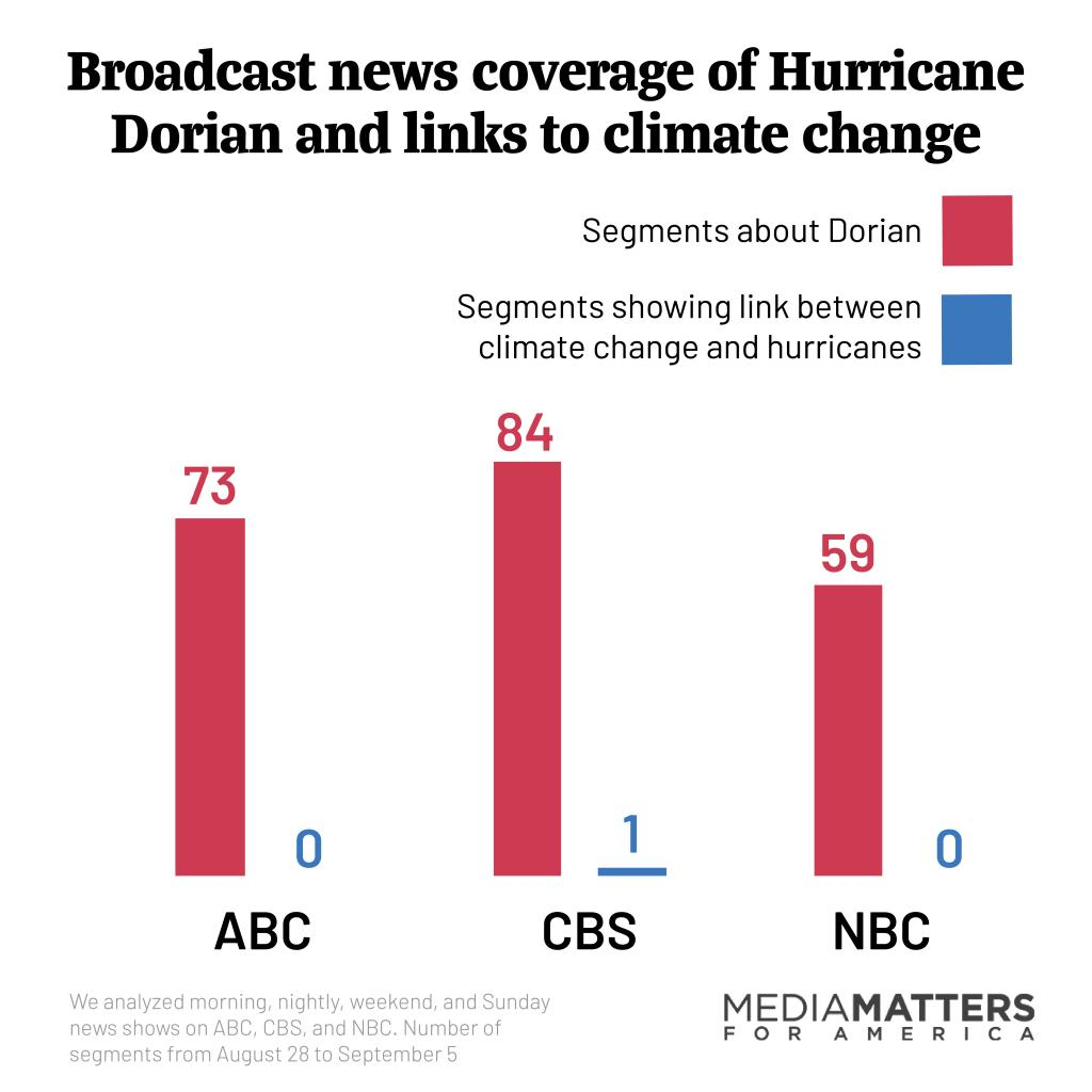 Broadcast news coverage of Hurricane Dorian and links to climate change