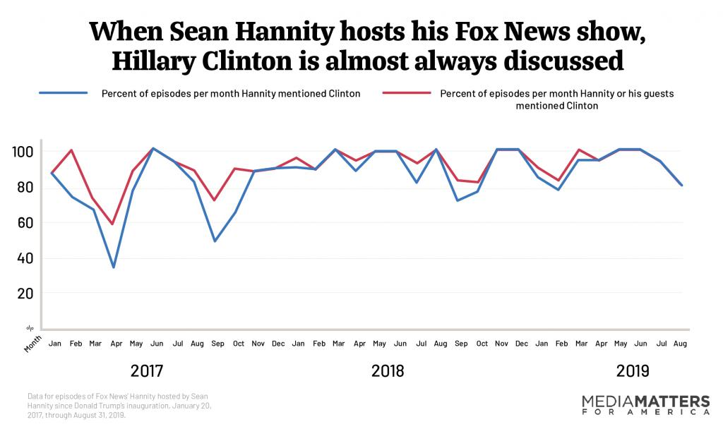 Hillary Clinton mentions on Hannity's Fox News show