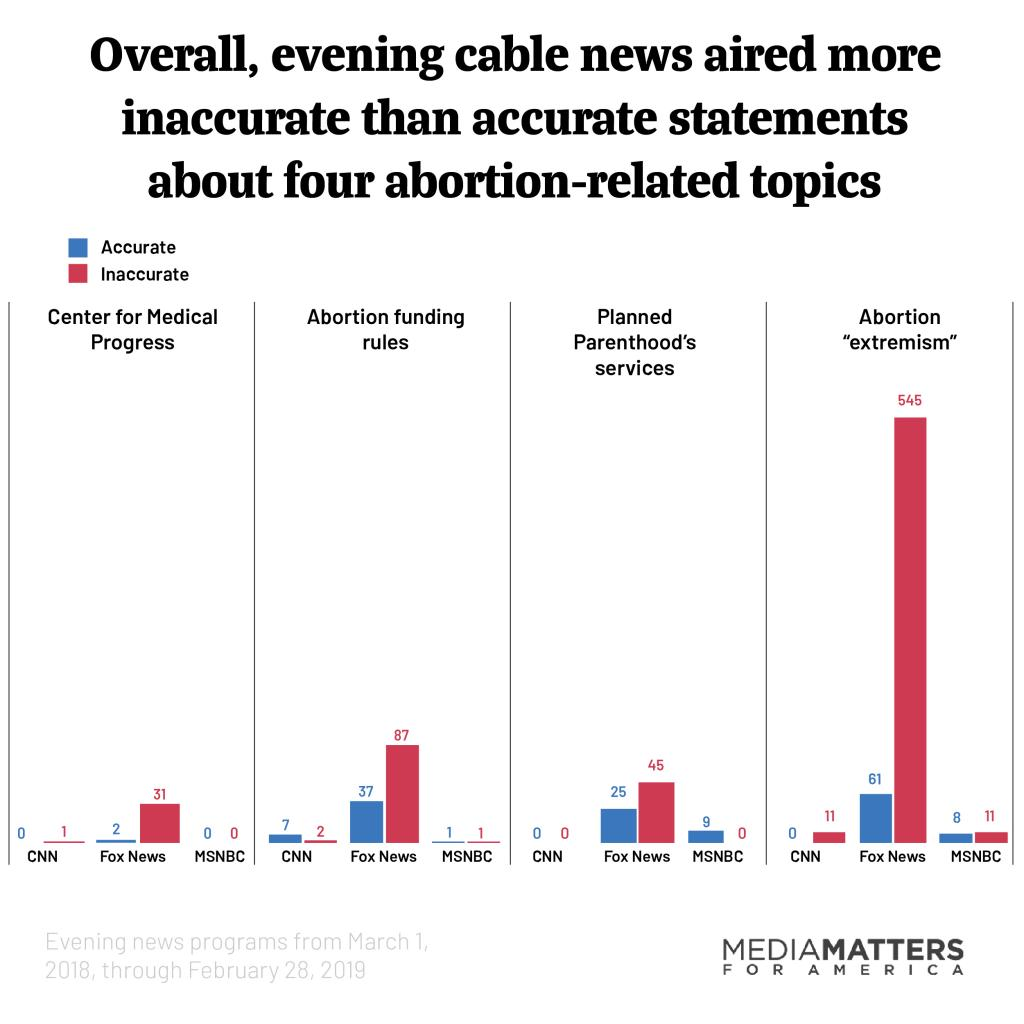 Chart showing overall, evening cable news aired more inaccurate than accurate statements about four abortion-related topics