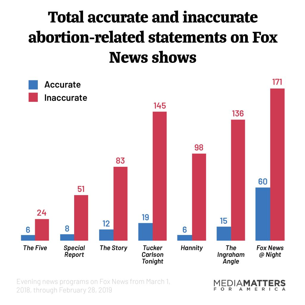 Chart showing total accurate and inaccurate abortion-related statements on Fox News shows