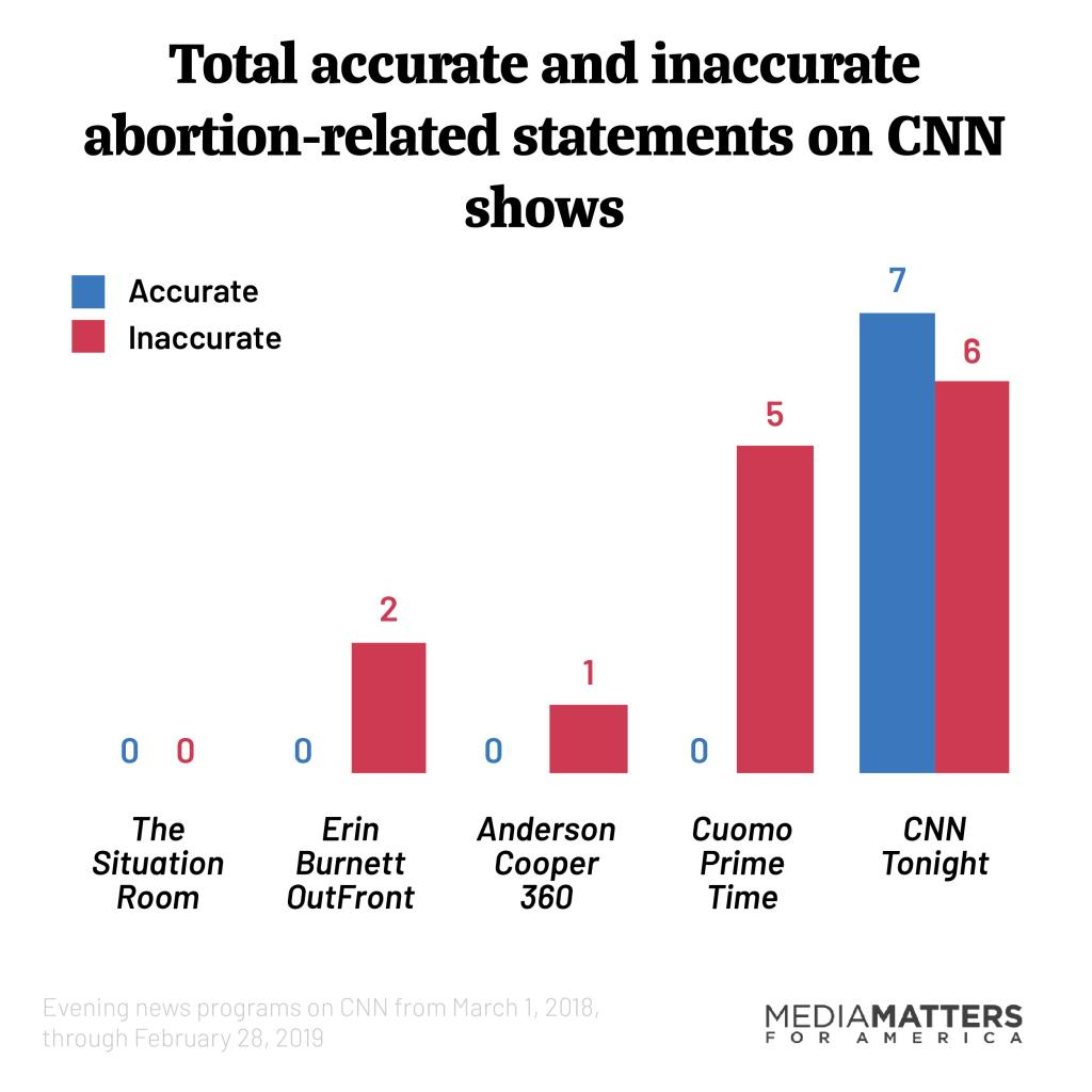 Chart showing total accurate and inaccurate abortion-related statements on CNN shows