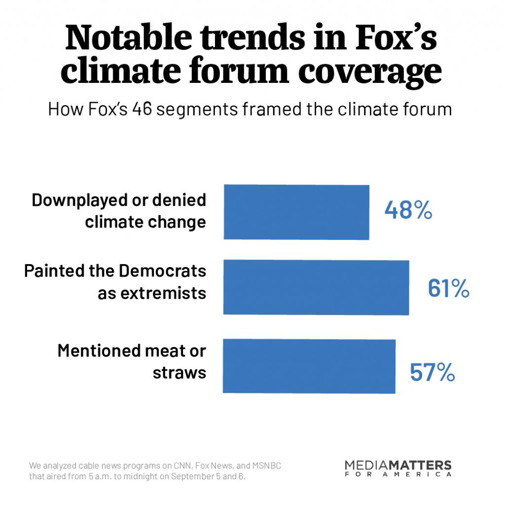 Fox downplayed climate change, talked about meat and straws, and painted Democrats as extremists