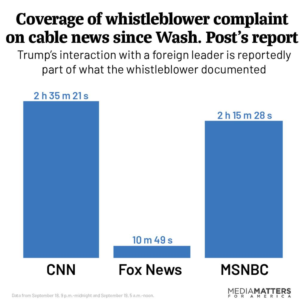 Coverage of whistleblower complaint on cable news since Wash. Post's report