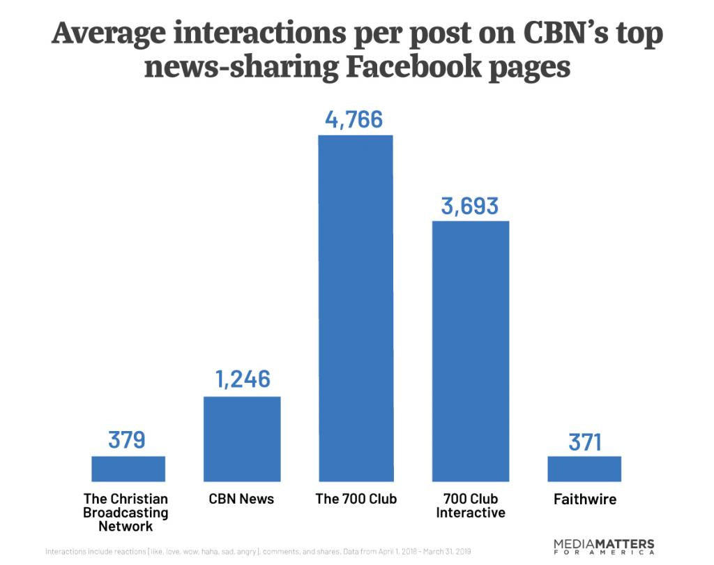 Bar graph showing thousands of interactions for posts from CBN's Facebook pages