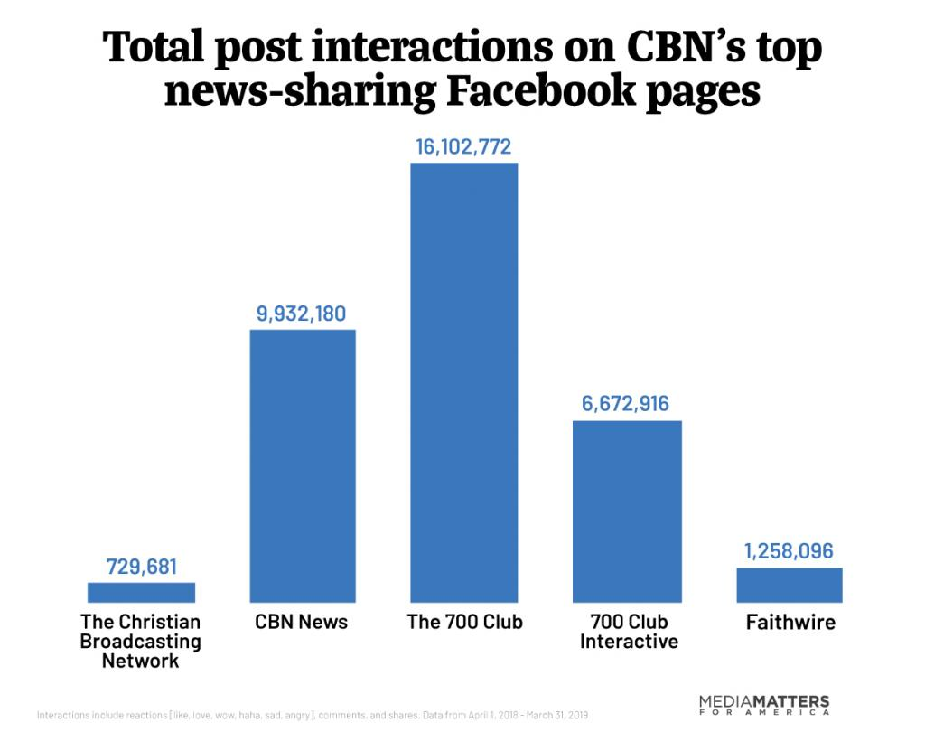 Bar graph showing millions of interactions with 5 of CBN's Facebook pages