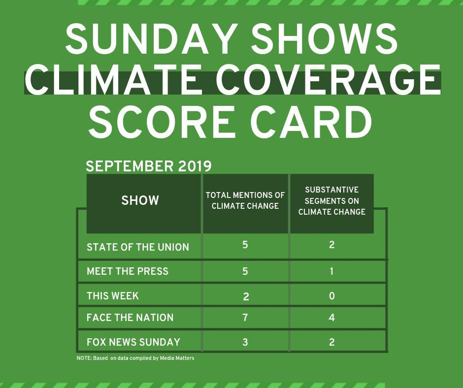 Sunday Shows Climate Coverage Scorecard September