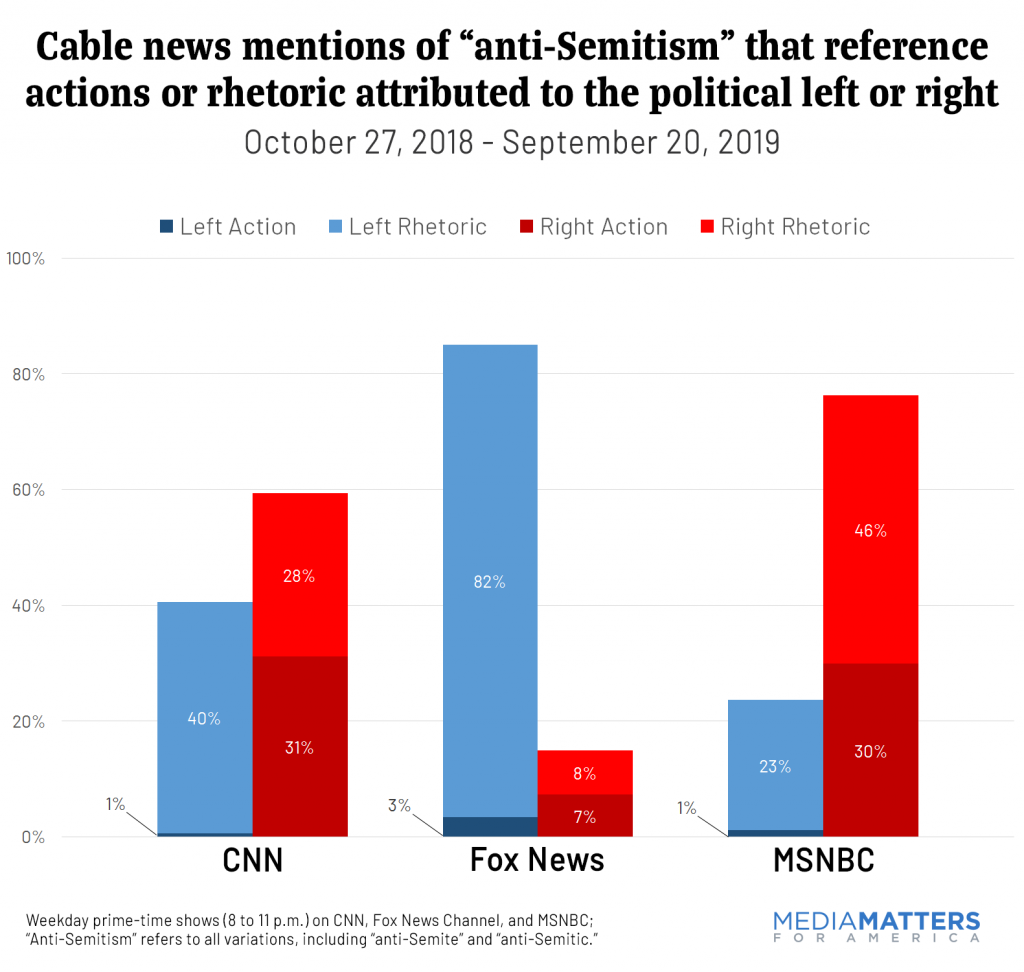 "Cable news mentions of ""anti-Semitism"" that reference actions or rhetoric attributed to the political left or right"