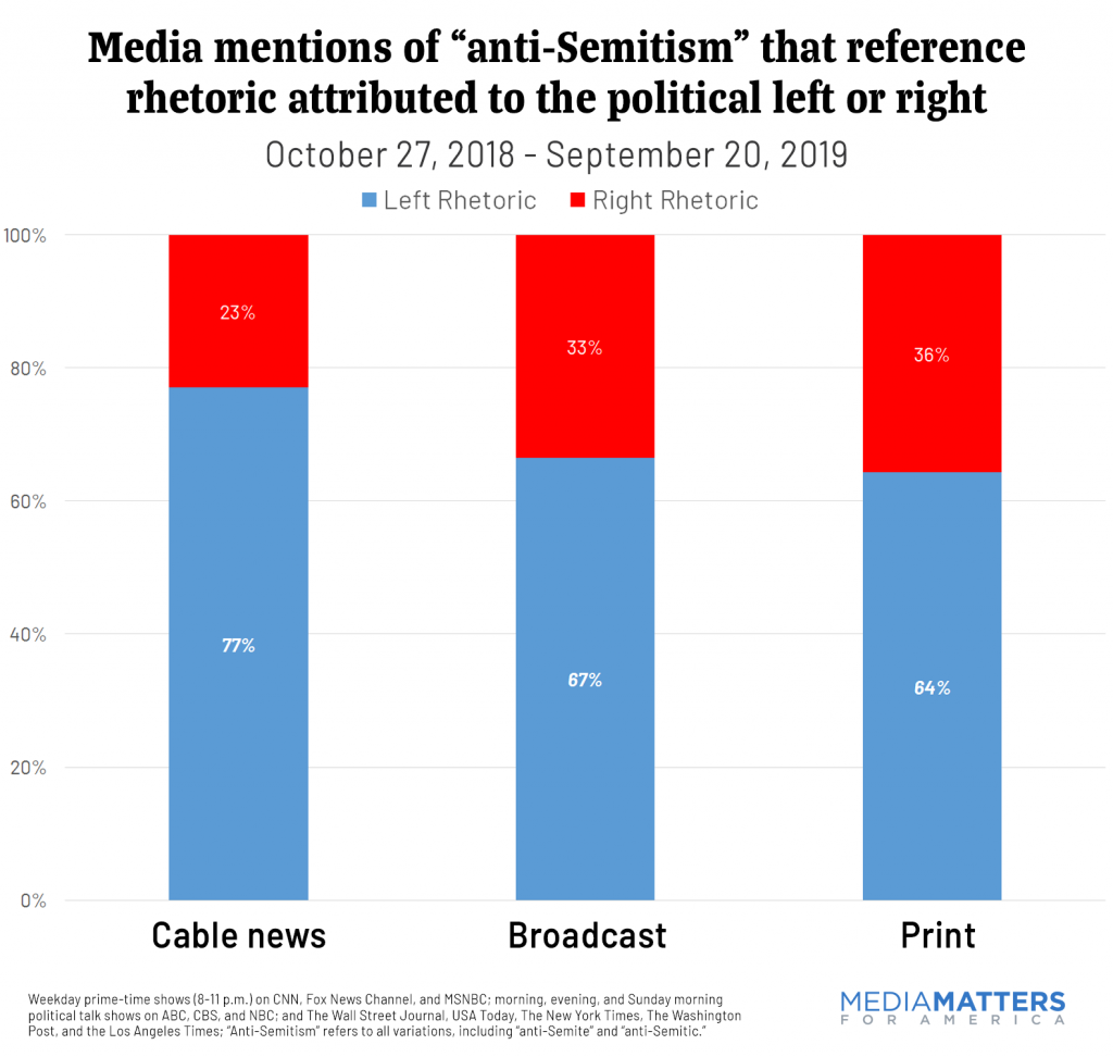 "Media mentions of ""anti-Semitism"" that reference rhetoric attributed to the political left or right"