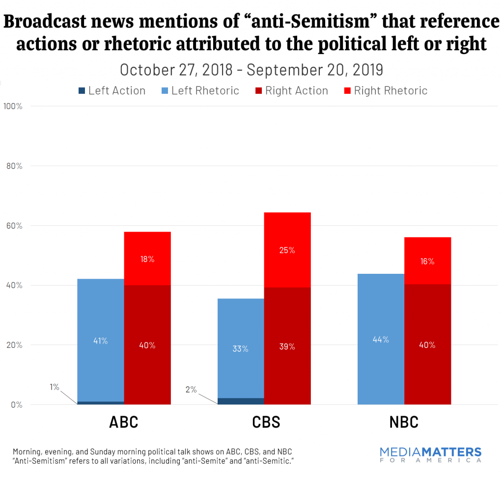 "Broadcast news mentions of ""anti-Semitism"" that reference actions or rhetoric attributed to the political left or right"