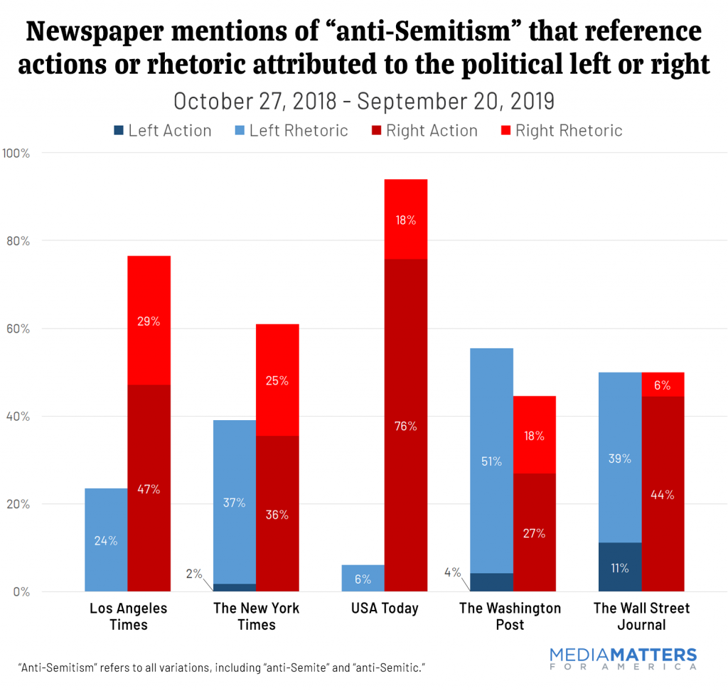 "Newspaper mentions of ""anti-Semitism"" that reference actions or rhetoric attributed to the political left or right"