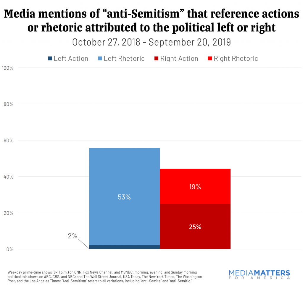 "Media mentions of ""anti-Semitism"" that reference actions or rhetoric attributed to the political left or right"