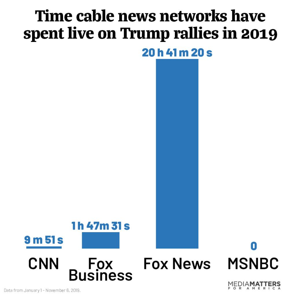 Time cable news networks have spent live on Trump rallies in 2019