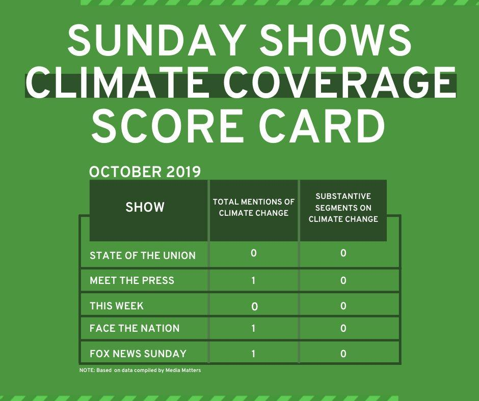 Sunday Shows Climate Coverage Scorecard October