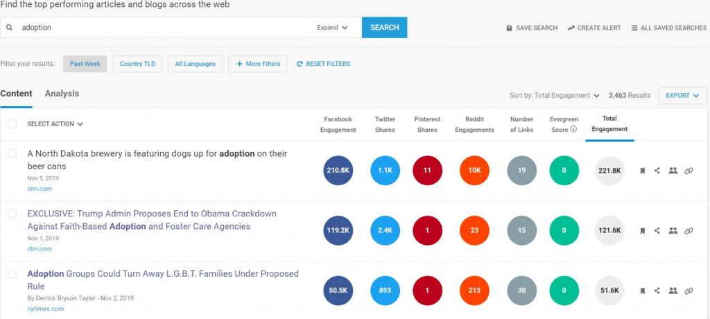 BuzzSumo Screenshot showing CBN high engagement