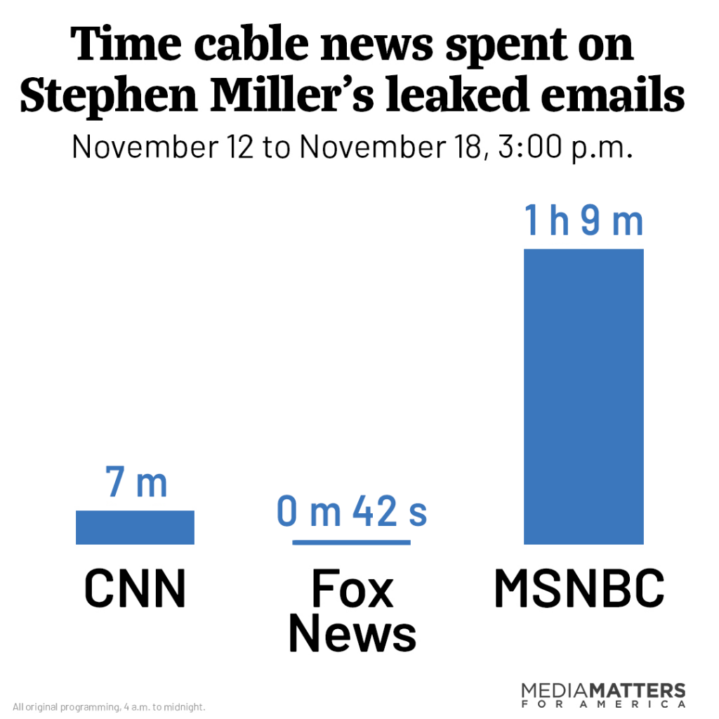 Time cable news spent on Stephen Miller's leaked emails