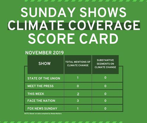 Sunday Show Scorecard for November