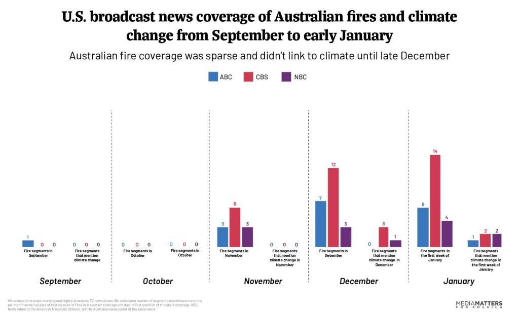 chart of Australia firs coverage from Sept to January