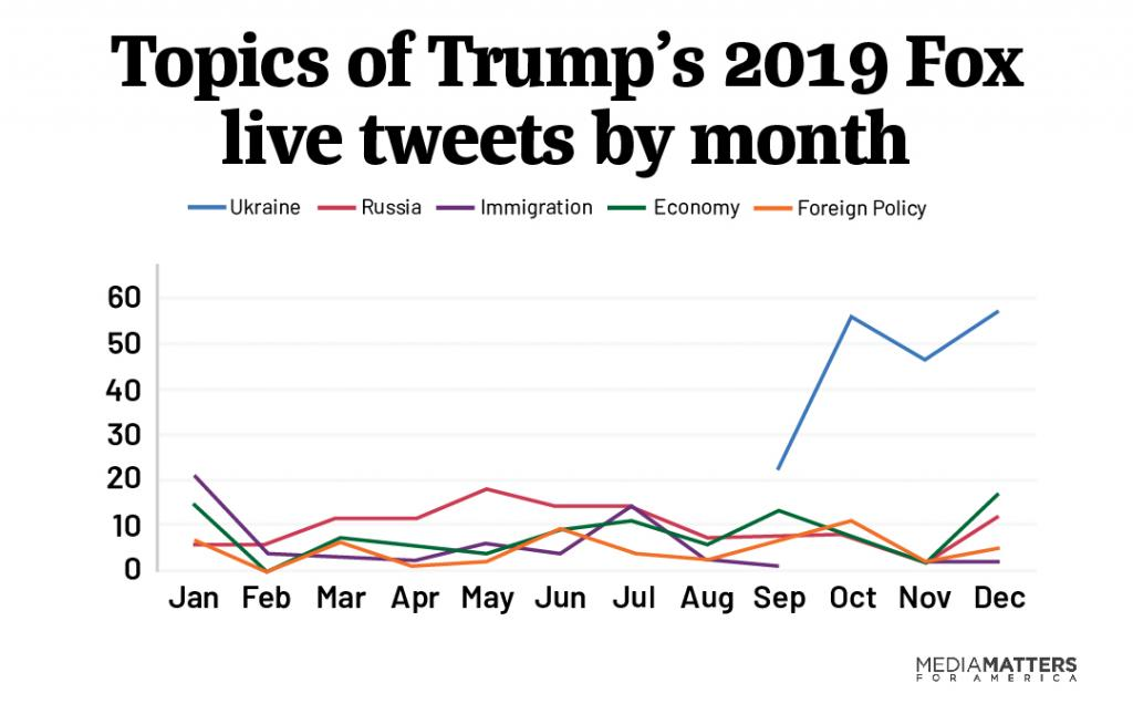 trump live tweets topics