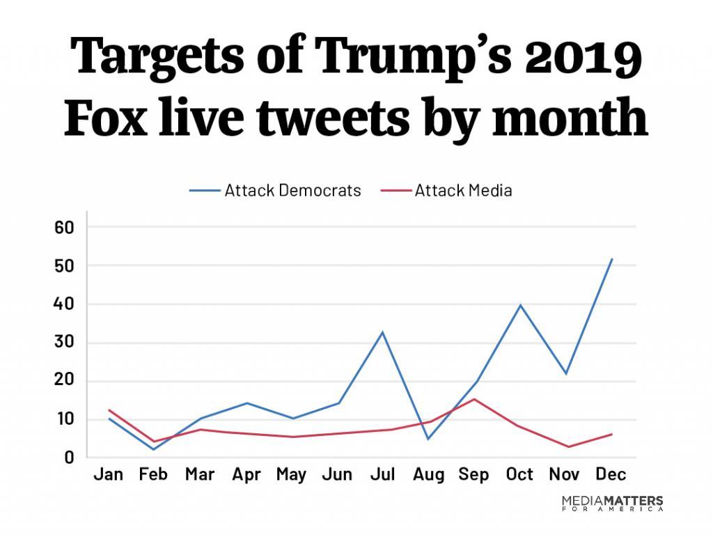 trump live tweets targets
