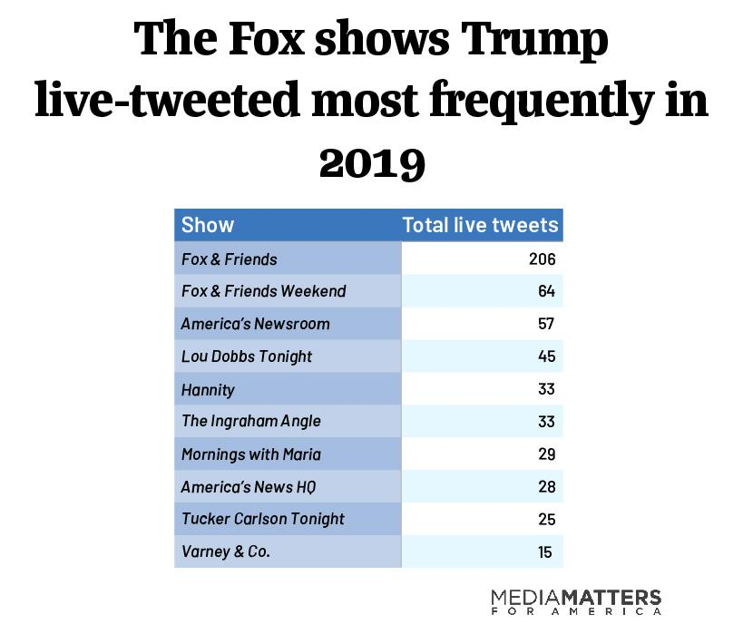trump live tweets top ten shows