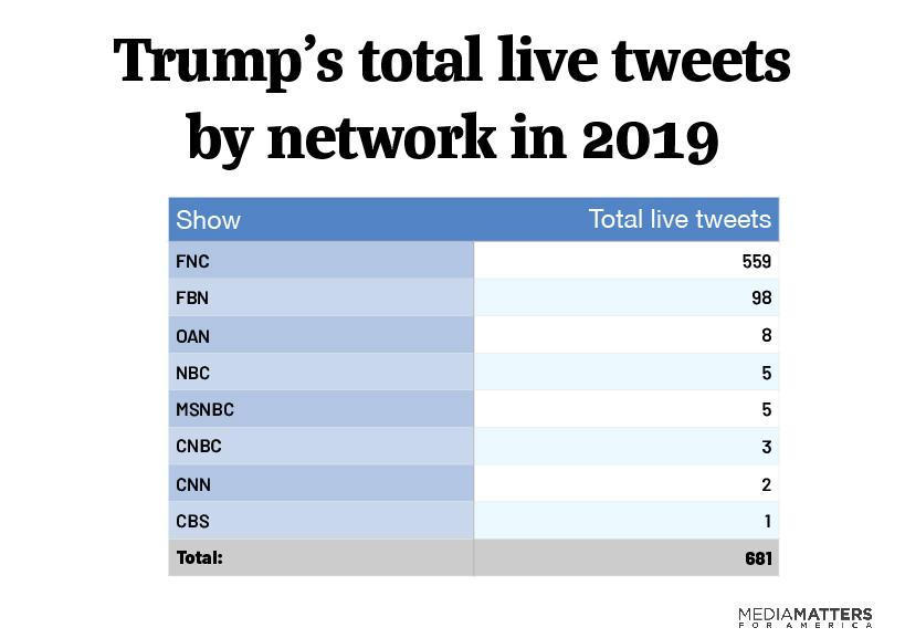 Trump live tweets by network