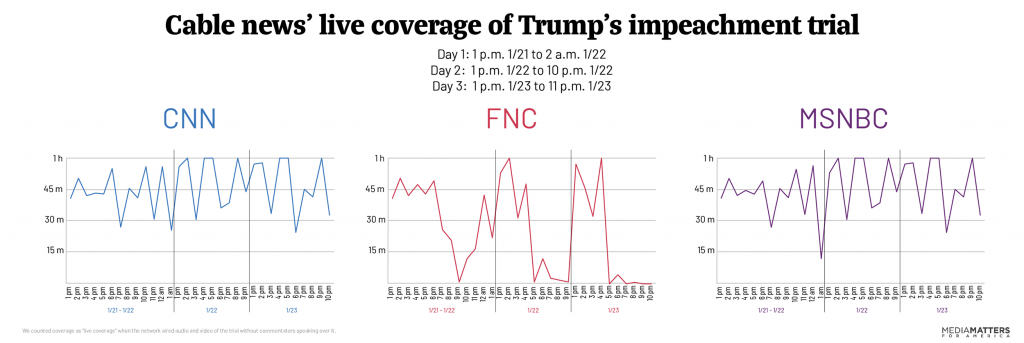 Cable impeachment coverage chart week 1