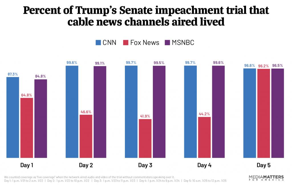 Cable news impeachment coverage - percent
