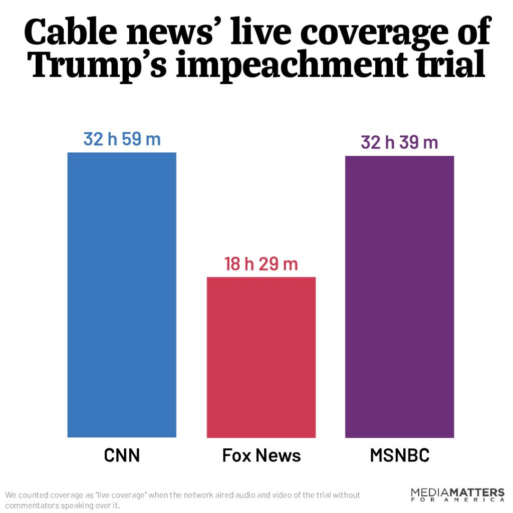 Week one - Cable news impeachment coverage