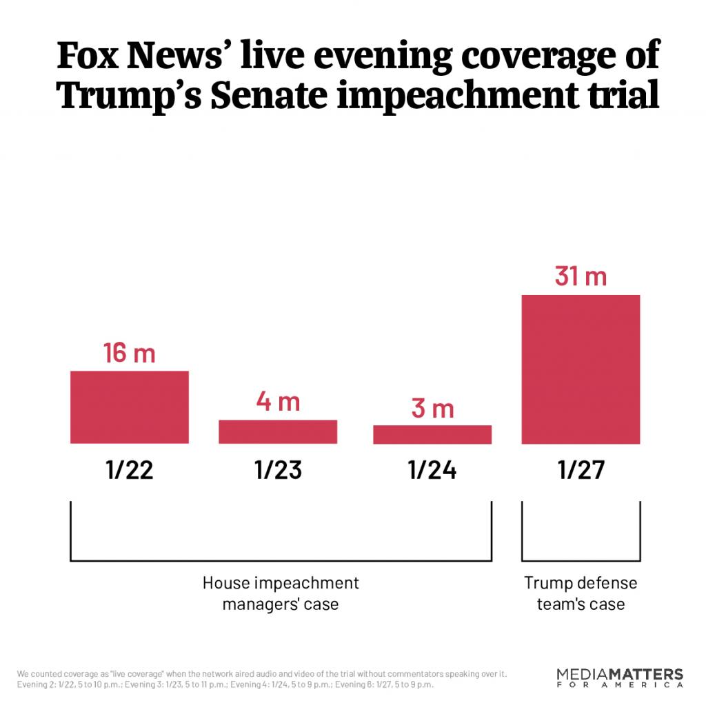 Fox News' live evening coverage of Trump's Senate impeachment trial