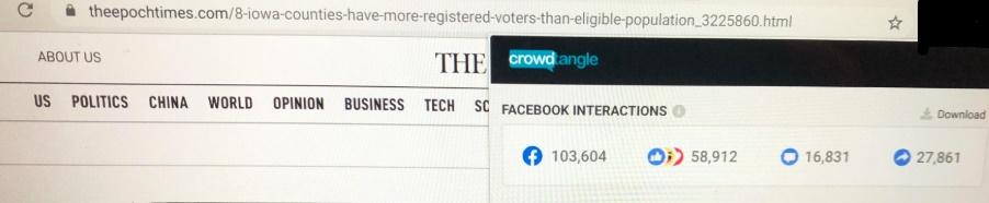 The Epoch Times' Iowa Secretary of State Disputes Viral Claim About Voter Suppression earned 103,604 interactions on Facebook by 8:00pm