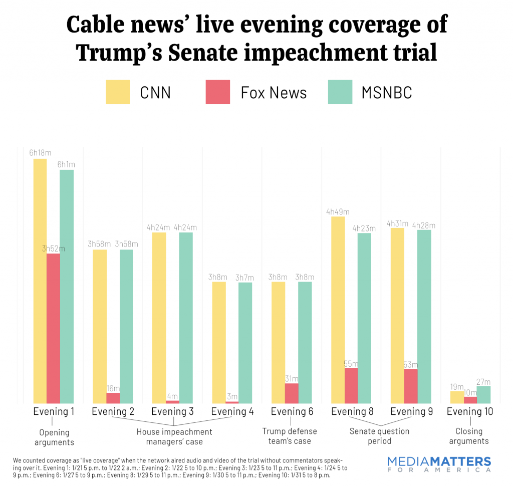 Cable news evening coverage of impeachment
