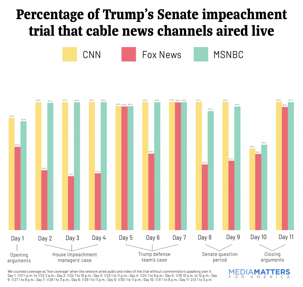 Percentage of Trump's Senate impeachment trial that cable news channels aired lived