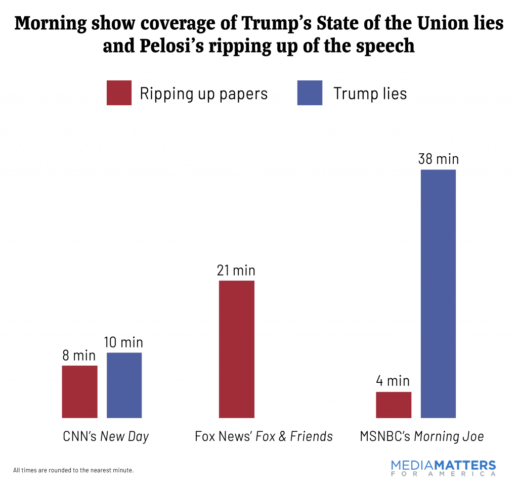 Morning show coverage of Trump's State of the Union lies and Pelosi's ripping up of the speech
