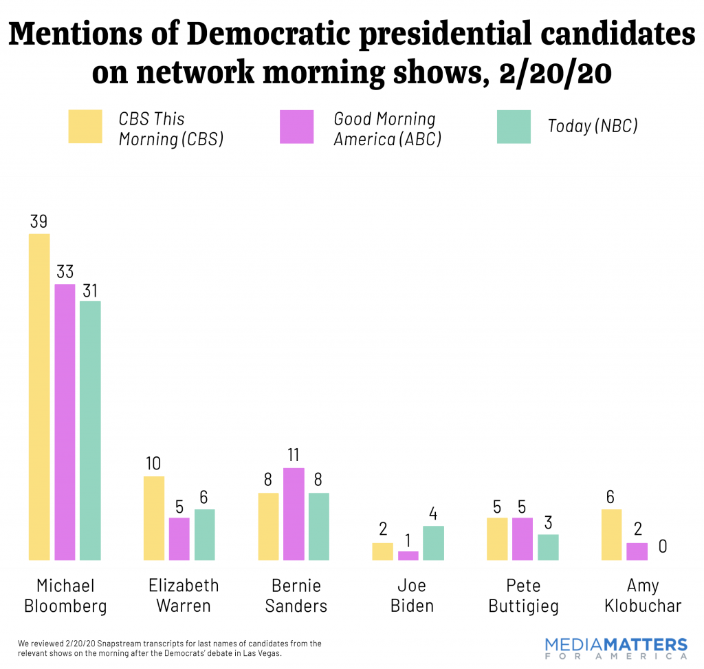 Mentions of Democratic candidates on network morning shows, 2/20/20