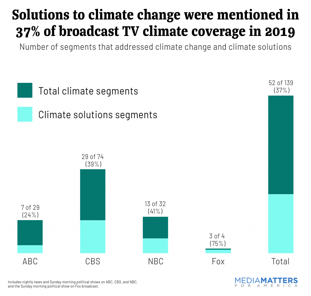 Climate Solutions in 2019