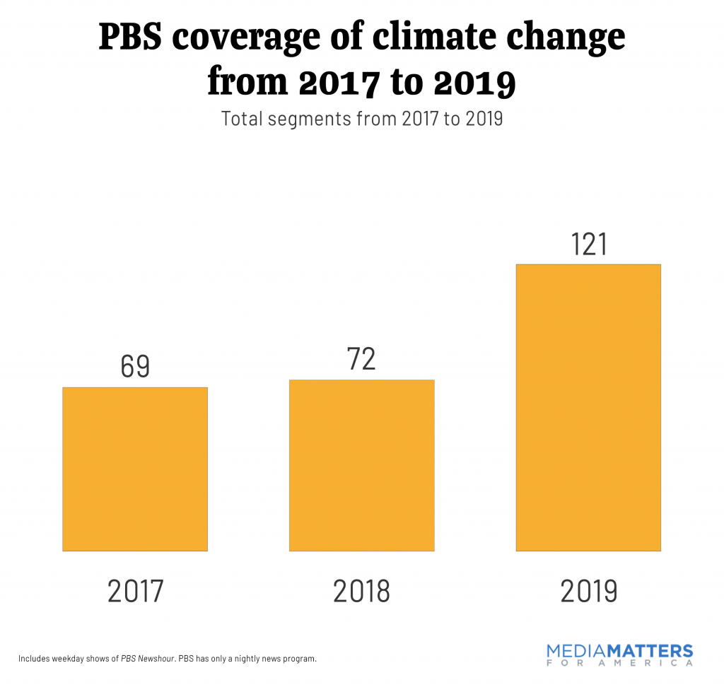 PBS coverage of climate change from 2017 to 2019