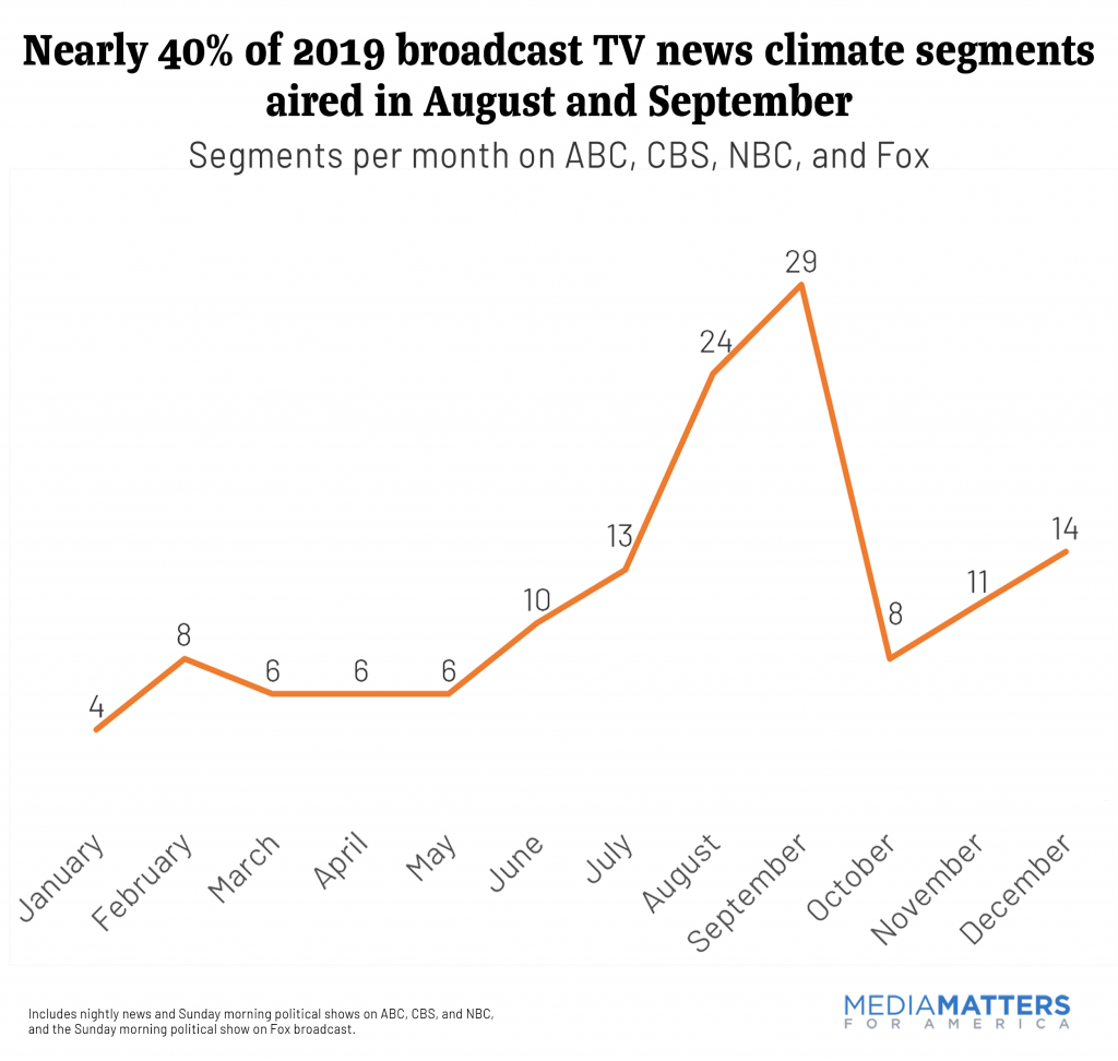Concentration of climate segments per month in 2019