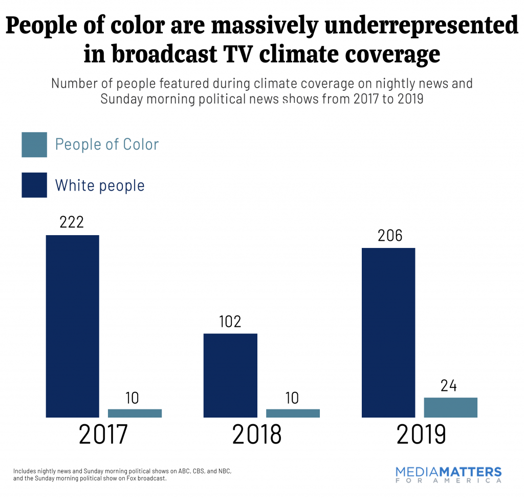 People of color are massively underrepresented in broadcast TV climate coverage
