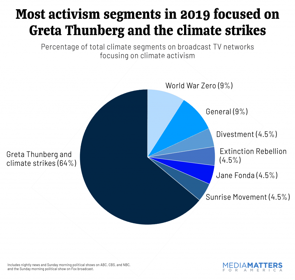Most activism segments in 2019 focused on Greta Thunberg and the climate strikes