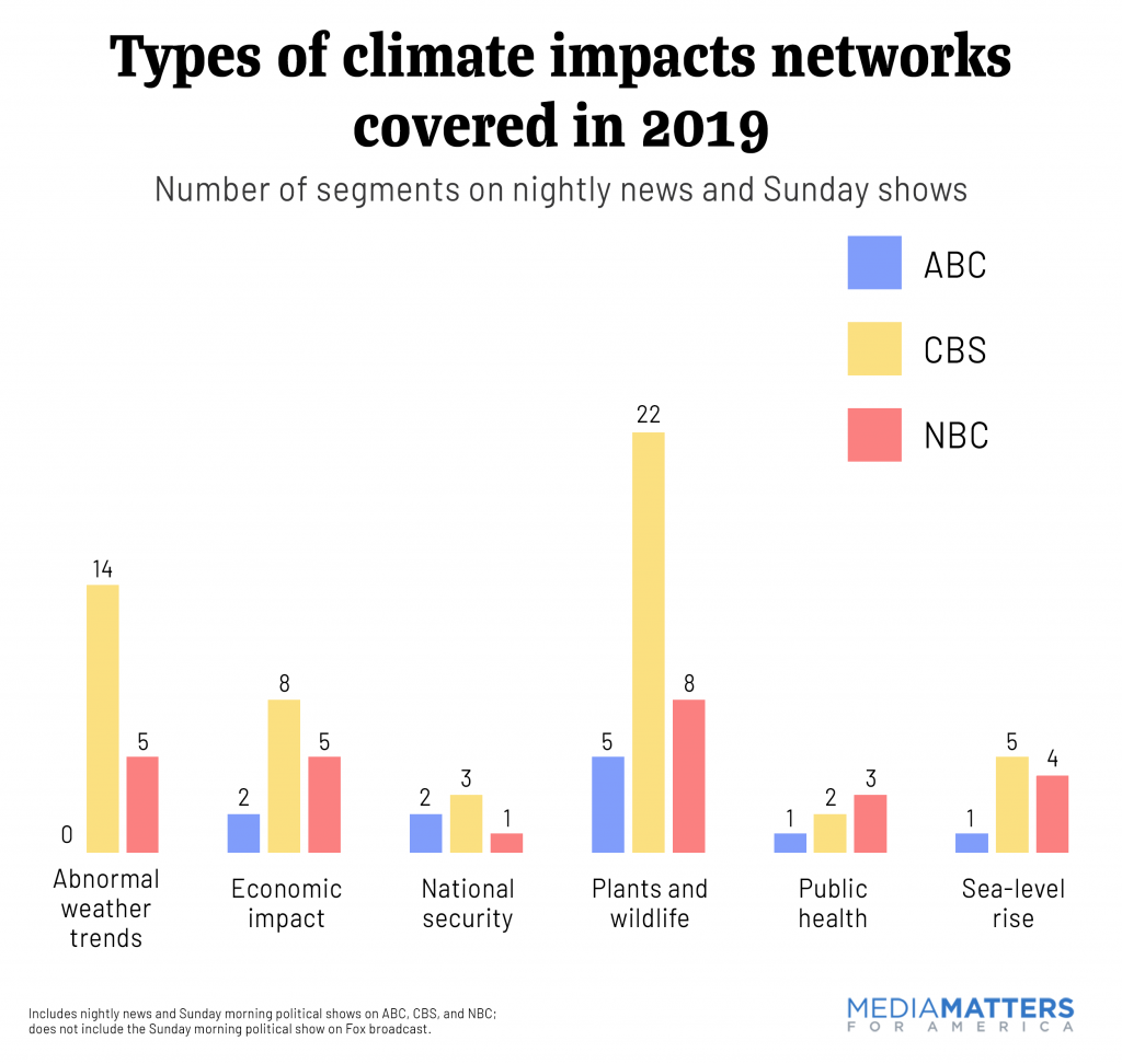 Which climate impacts did networks cover in 2019?