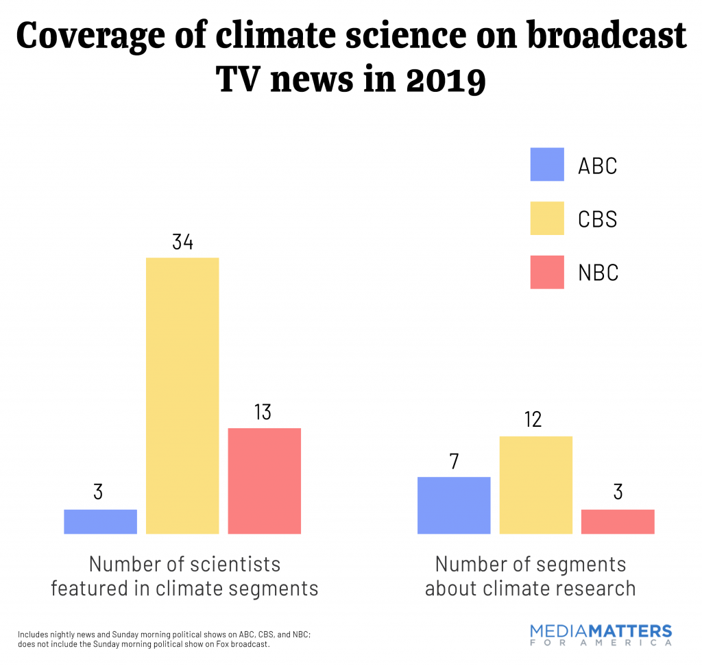 How did broadcast TV news cover climate science in 2019?