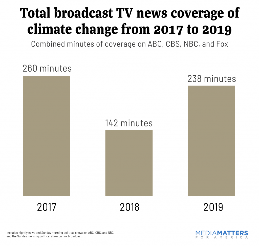 Broadcast TV news coverage of climate change from 2017 to 2019
