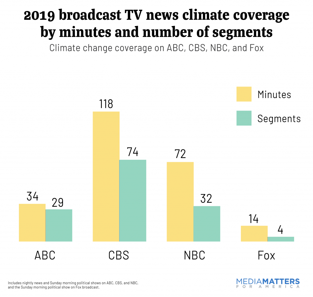 Climate coverage by minutes and number of segments